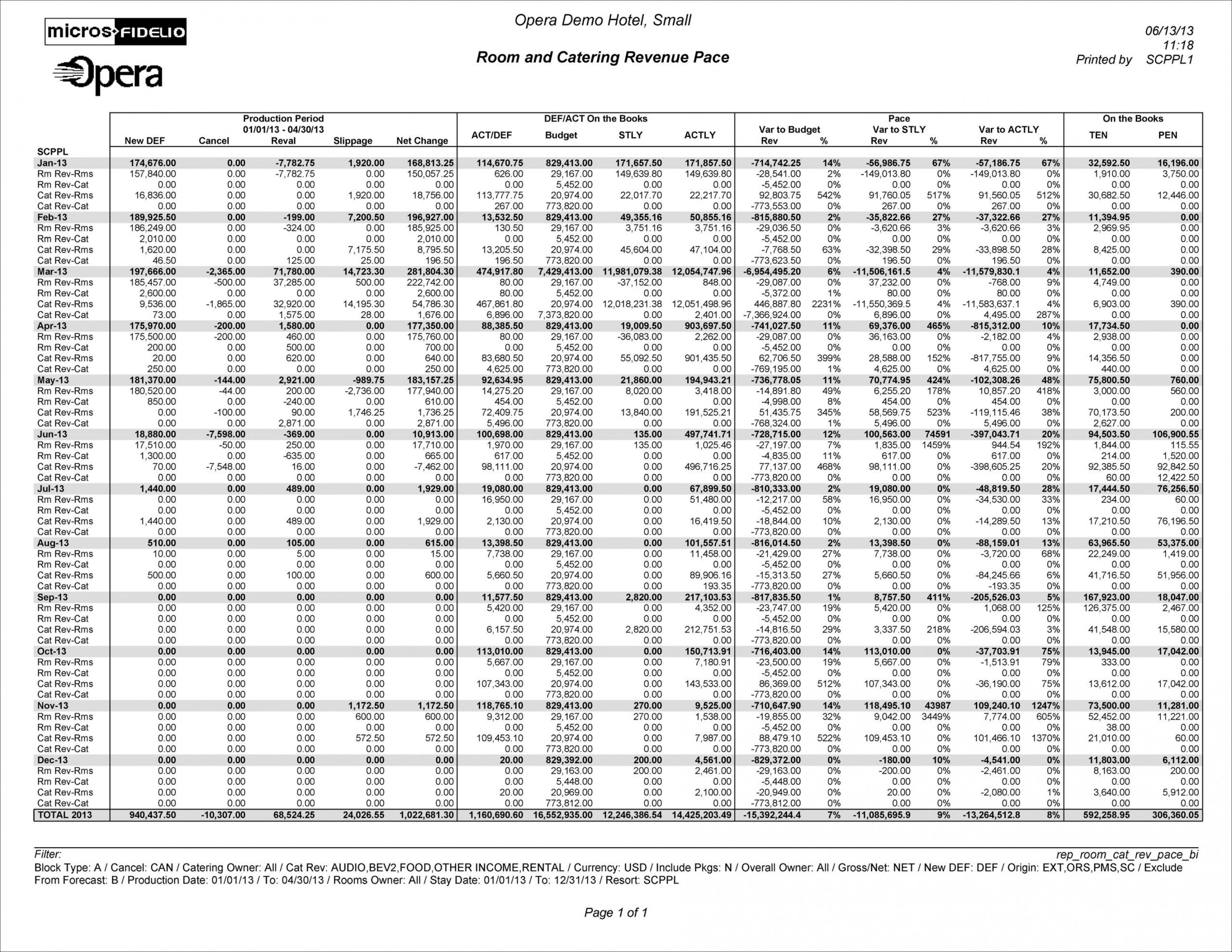 sample room and catering revenue pace bi hotel pace report template word