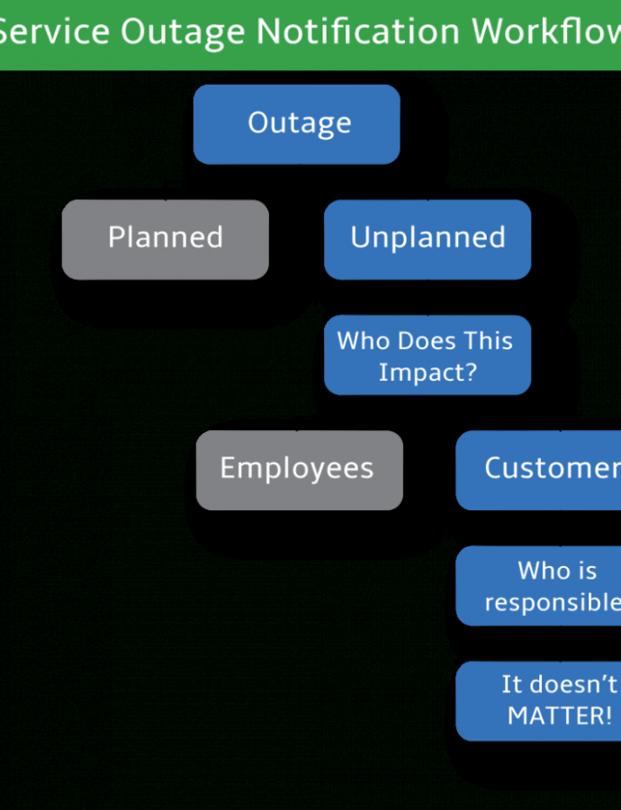 Editable A Workflow For How To Write A Service Outage Notification It Outage Report Template Word