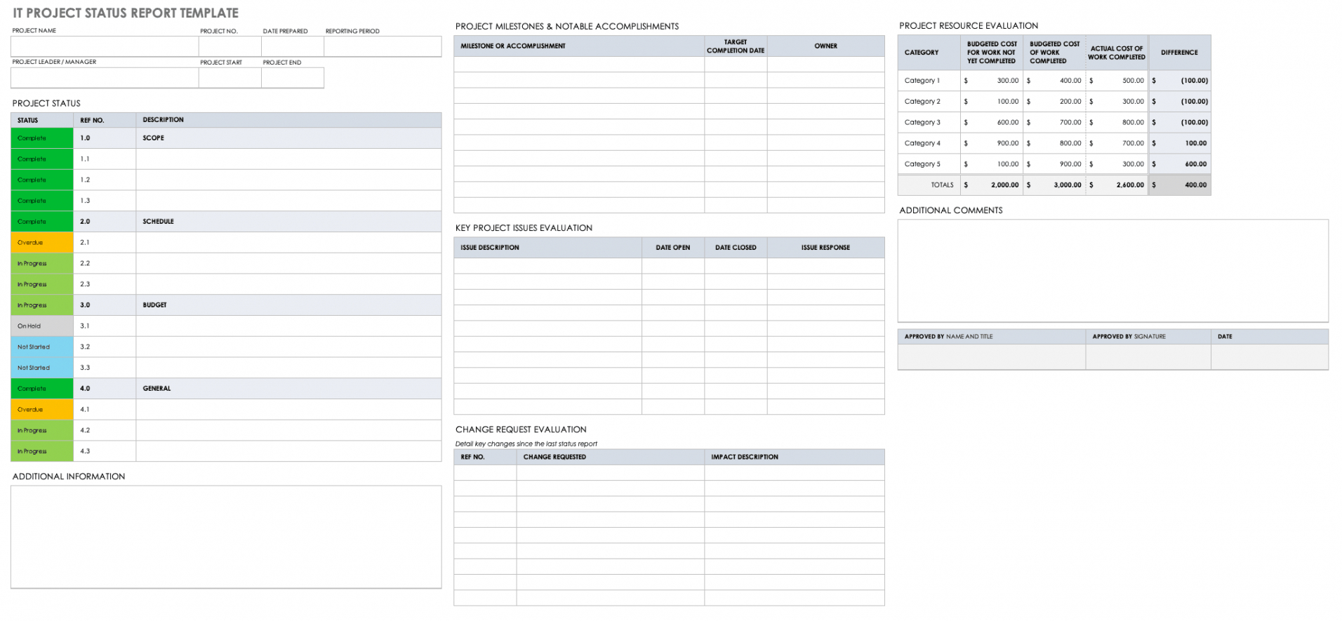 editable free project report templates  smartsheet project development report template example