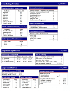 sample the weekly flash report  hudson business analytics flash report template word